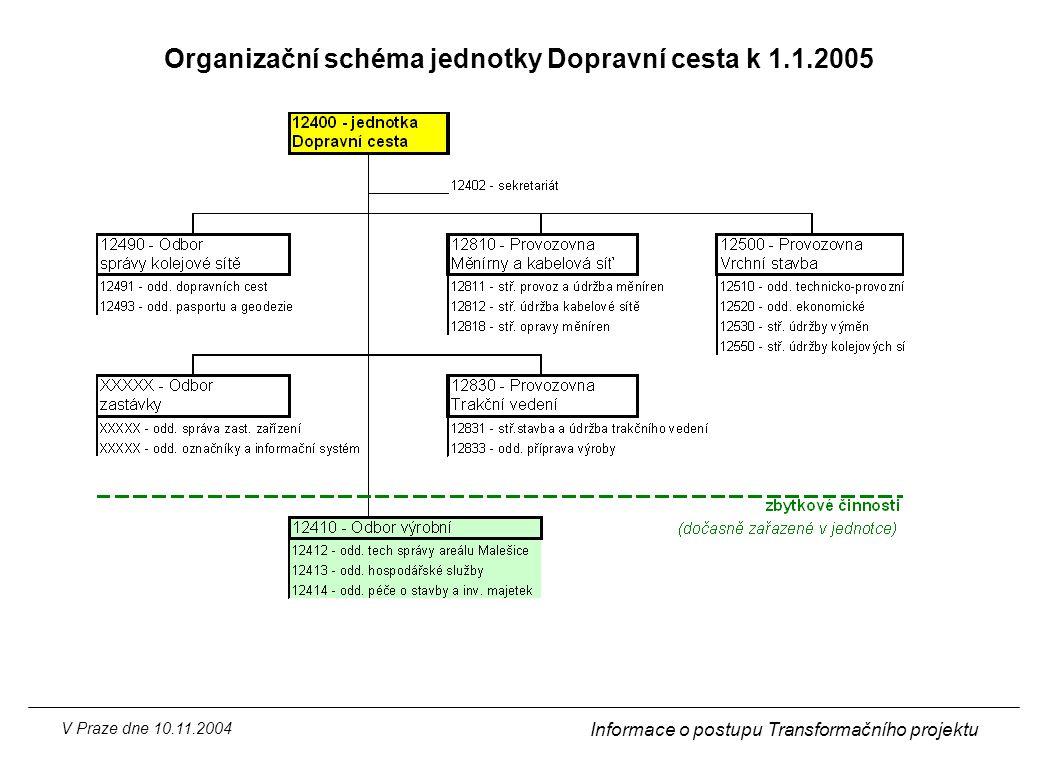 Organizační schéma jednotky Dopravní cesta k 1.1.2005
