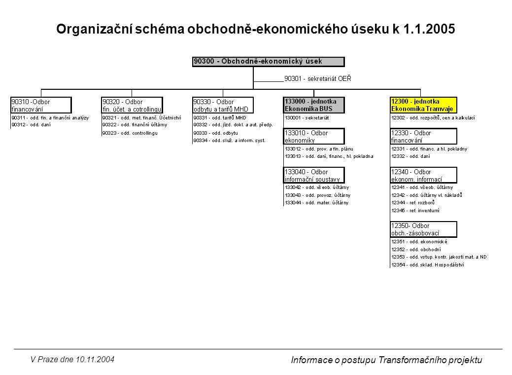 Organizační schéma obchodně-ekonomického úseku k 1.1.2005