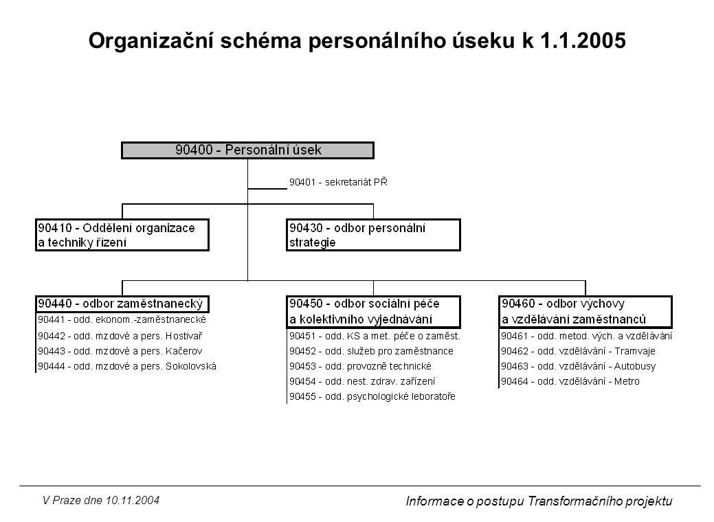 Organizační schéma personálního úseku k 1.1.2005