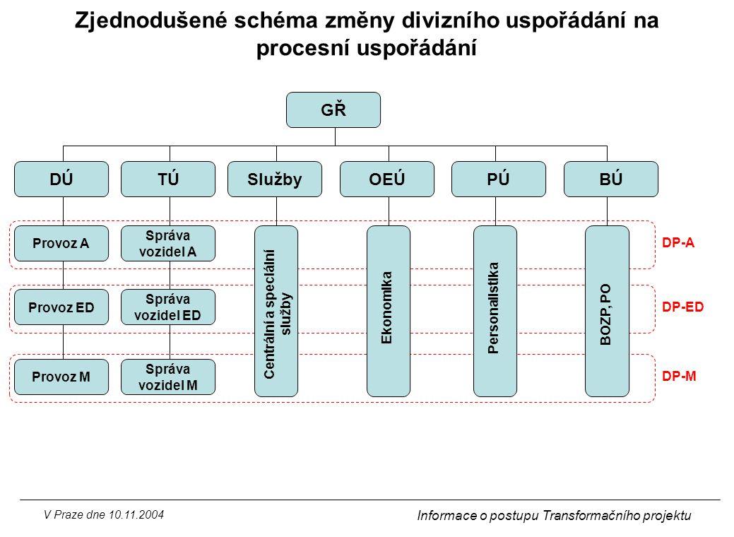 Zjednodušené schéma změny divizního uspořádání na procesní uspořádání