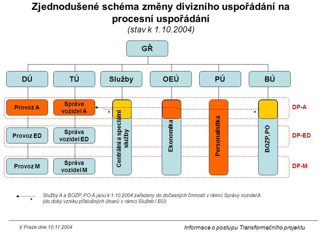 Zjednodušené schéma změny divizního uspořádání na procesní uspořádání (stav k 1.10.2004)