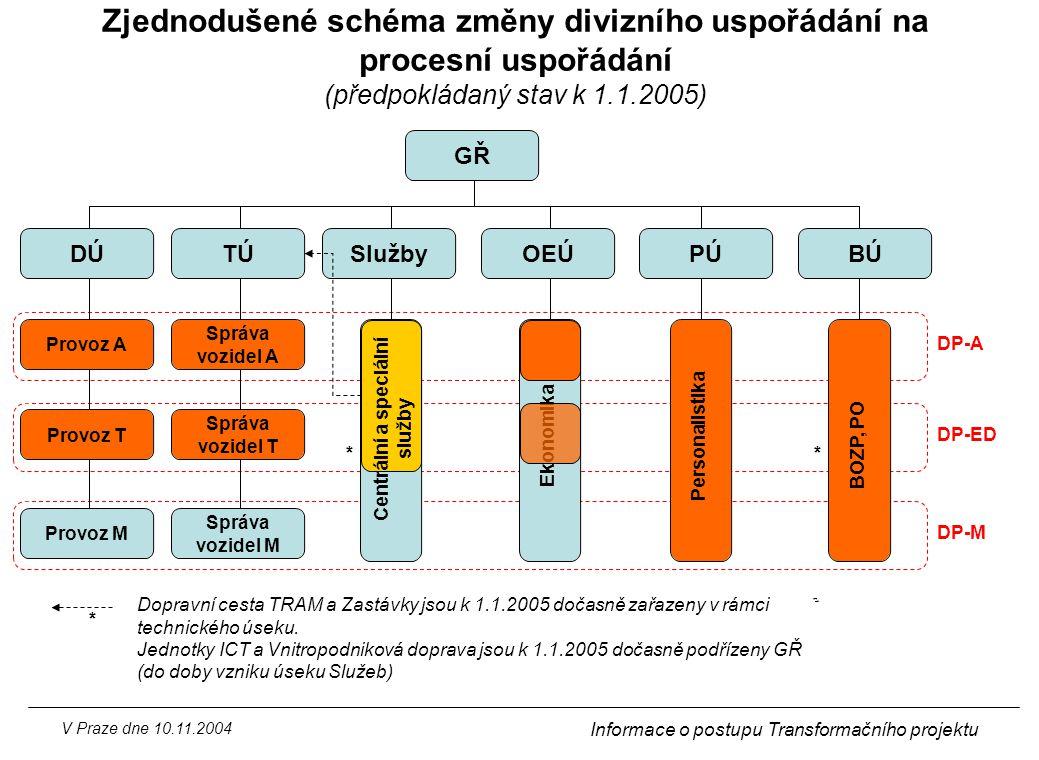 Zjednodušené schéma změny divizního uspořádání na procesní uspořádání (předpokládaný stav k 1.1.2005)