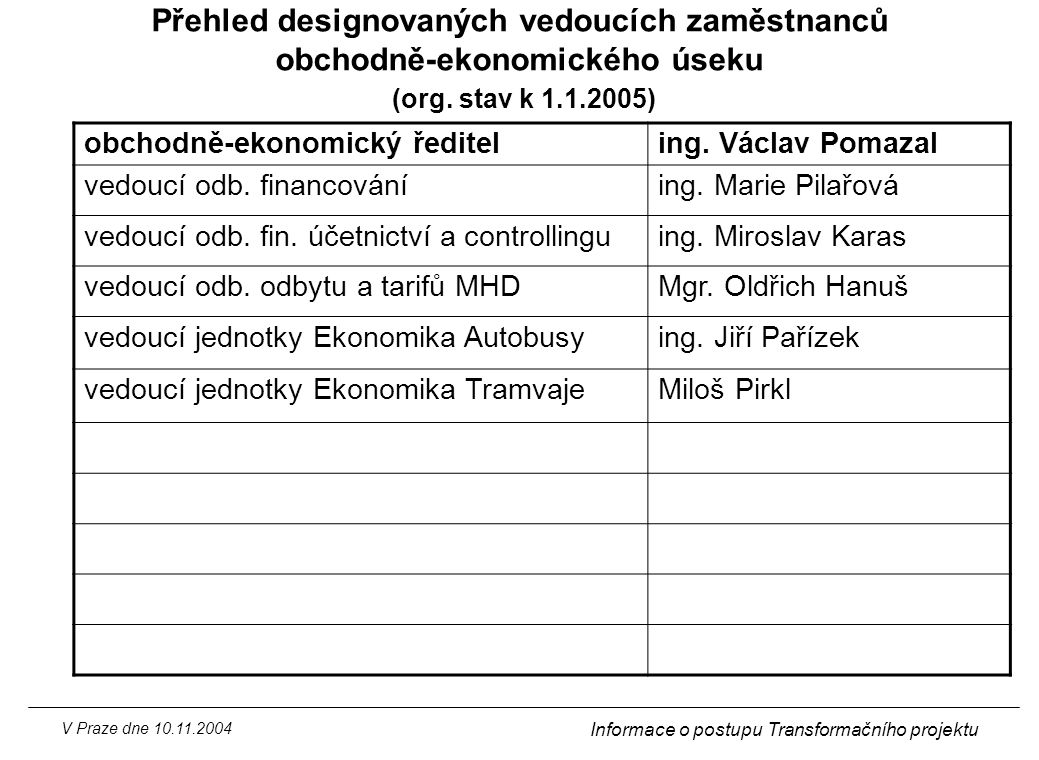 Přehled designovaných vedoucích zaměstnanců obchodně-ekonomického úseku (org. stav k 1.1.2005)