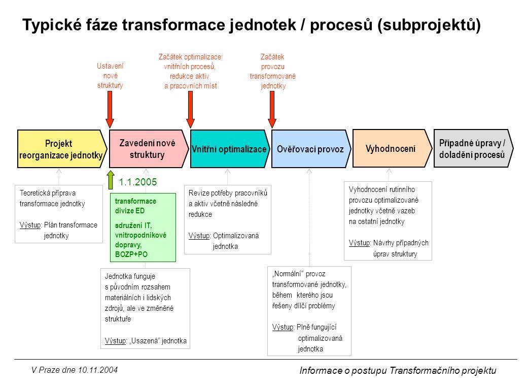 Typické fáze transformace jednotek / procesů (subprojektů)