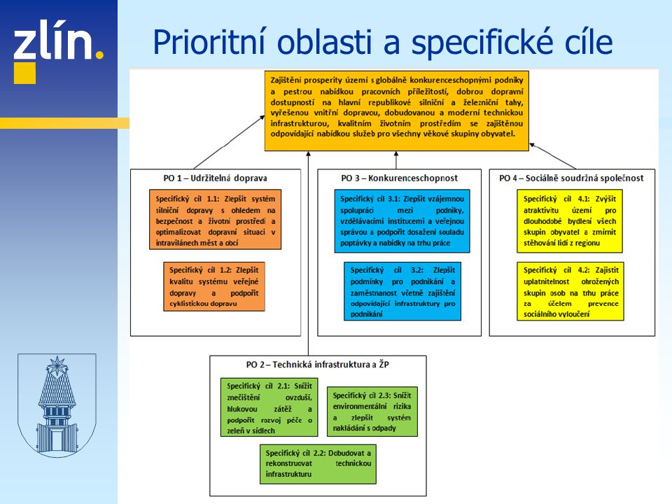 Prioritní oblasti a specifické cíle