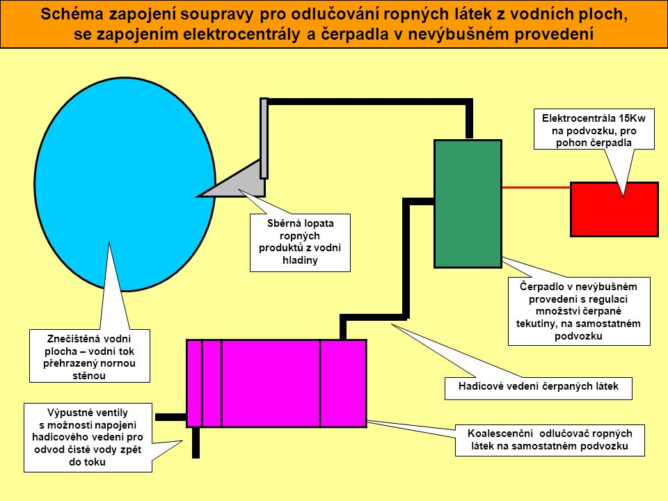 Schéma zapojení soupravy pro odlučování ropných látek z vodních ploch,