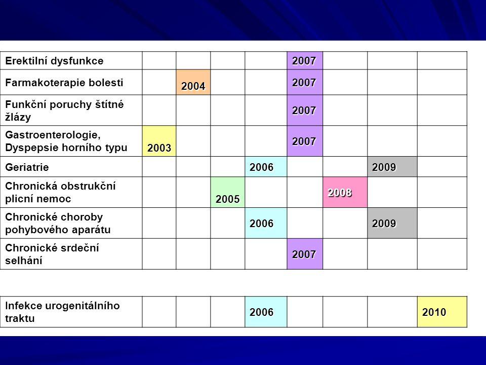 Erektilní dysfunkce 2007. Farmakoterapie bolesti. 2004. Funkční poruchy štítné žlázy. Gastroenterologie, Dyspepsie horního typu.