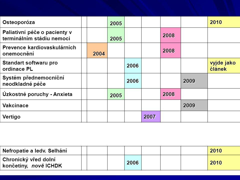 Osteoporóza 2005. 2010. Paliativní péče o pacienty v terminálním stádiu nemoci. 2008. Prevence kardiovaskulárních onemocnění.
