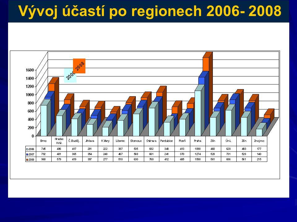Vývoj účastí po regionech 2006- 2008