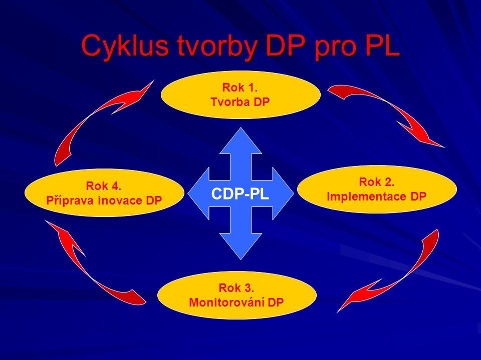 Cyklus tvorby DP pro PL CDP-PL Rok 1. Tvorba DP Rok 2. Rok 4.