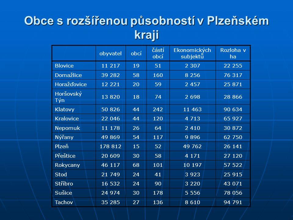 Obce s rozšířenou působností v Plzeňském kraji
