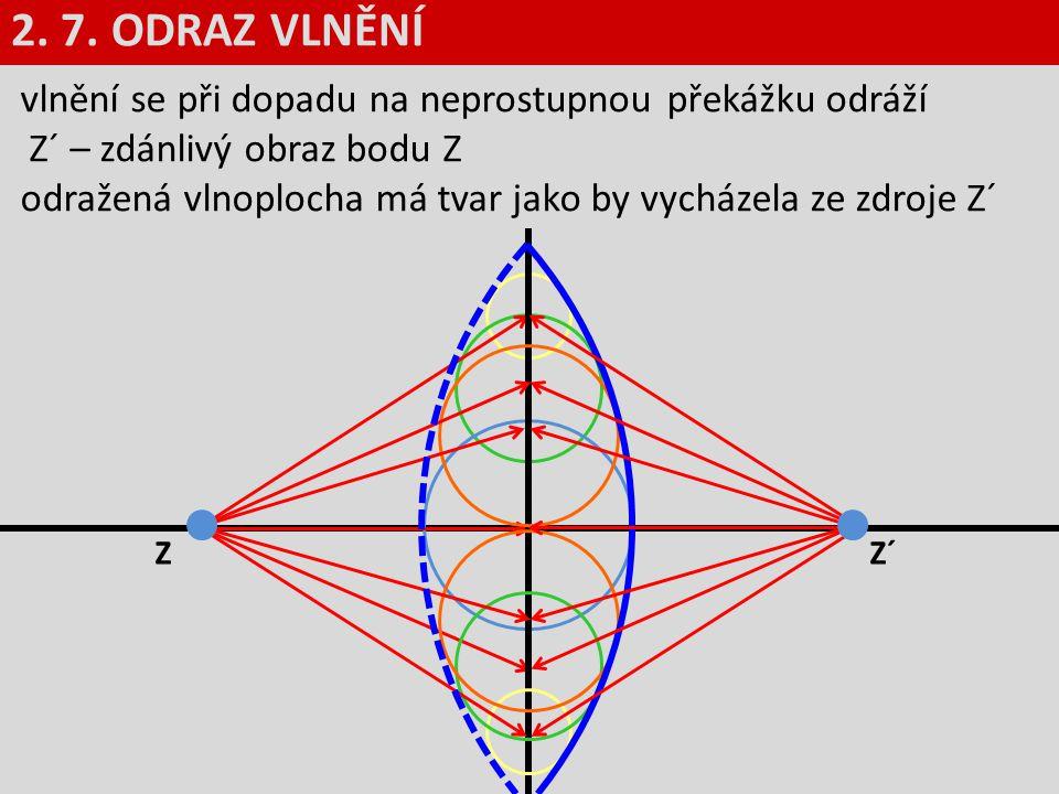 2. 7. ODRAZ VLNĚNÍ vlnění se při dopadu na neprostupnou překážku odráží. Z´ – zdánlivý obraz bodu Z.