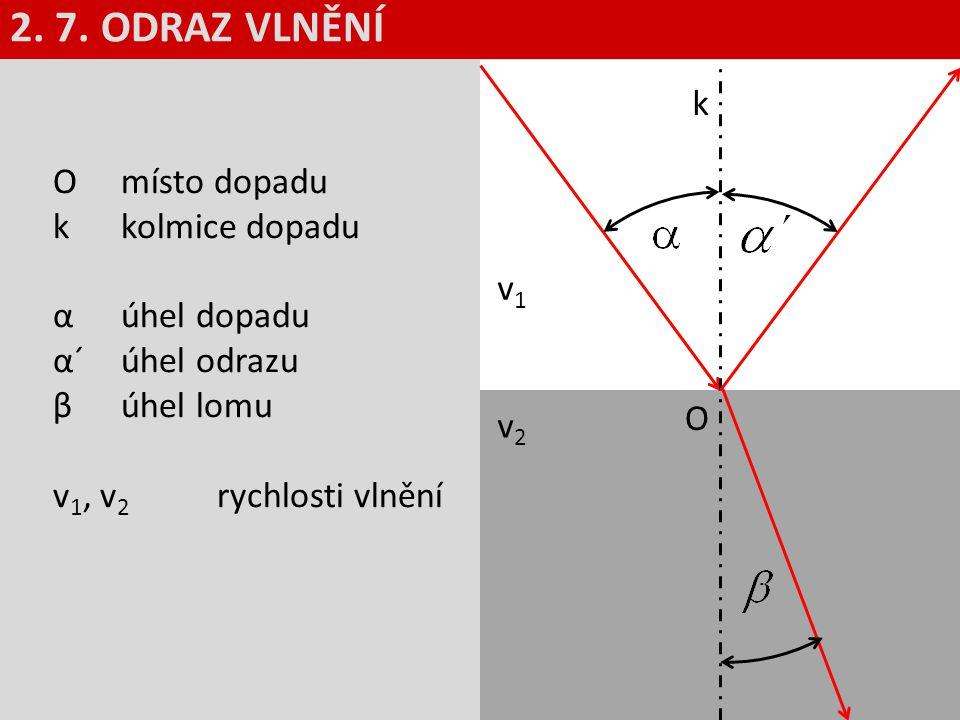 2. 7. ODRAZ VLNĚNÍ k O místo dopadu k kolmice dopadu α úhel dopadu