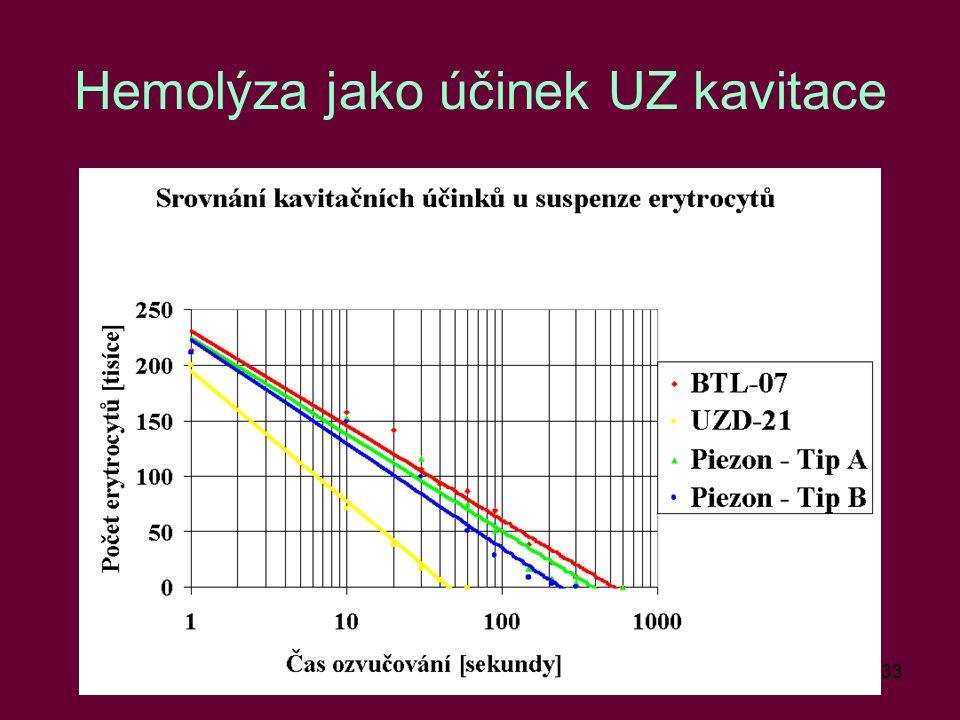 Hemolýza jako účinek UZ kavitace