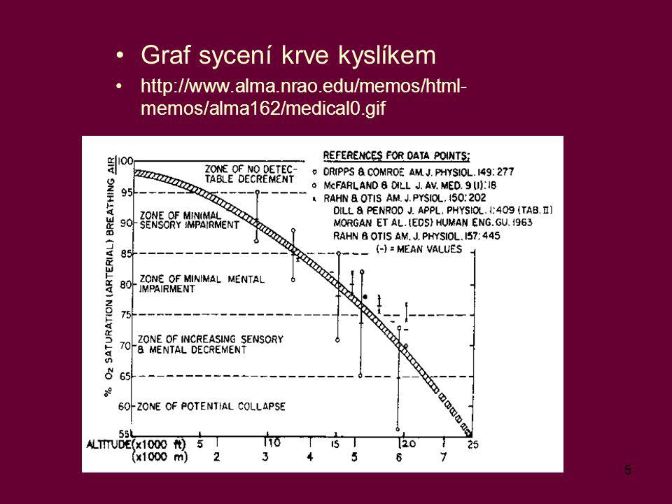 Graf sycení krve kyslíkem