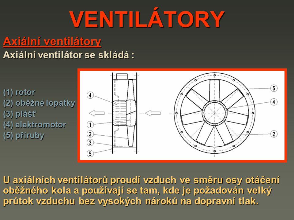 VENTILÁTORY Axiální ventilátory Axiální ventilátor se skládá :