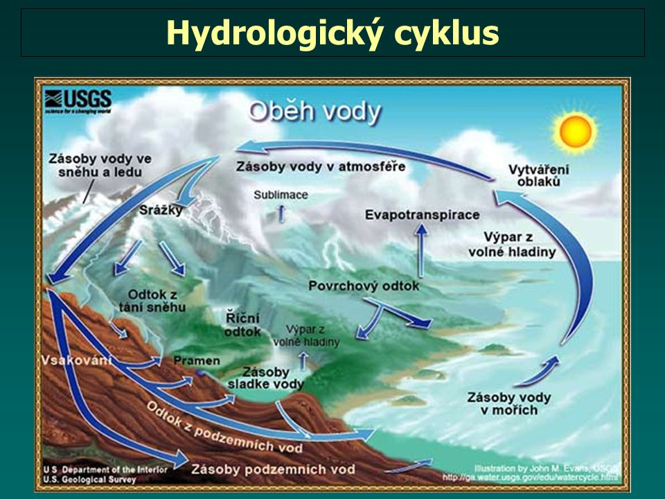 Hydrologický cyklus