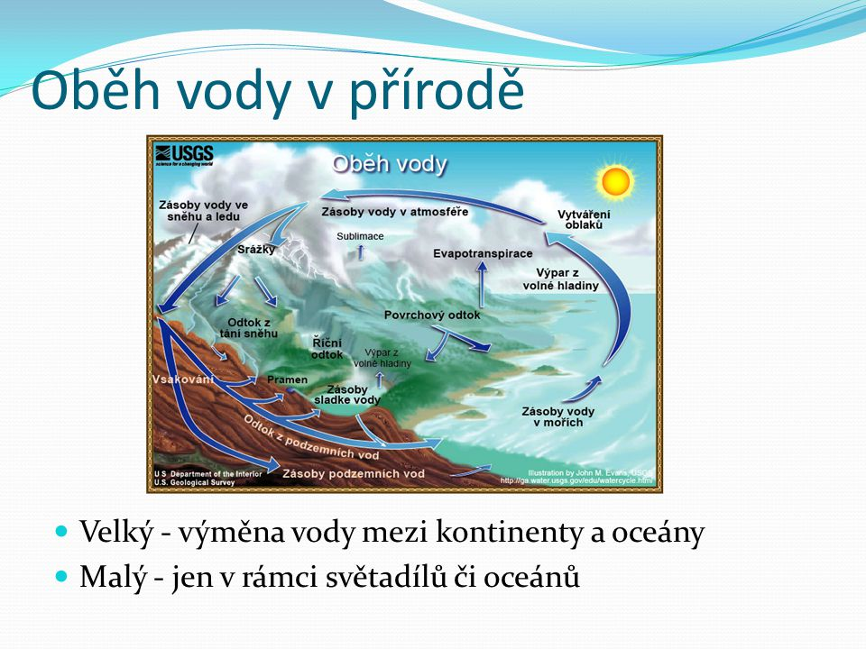 Oběh vody v přírodě Velký - výměna vody mezi kontinenty a oceány