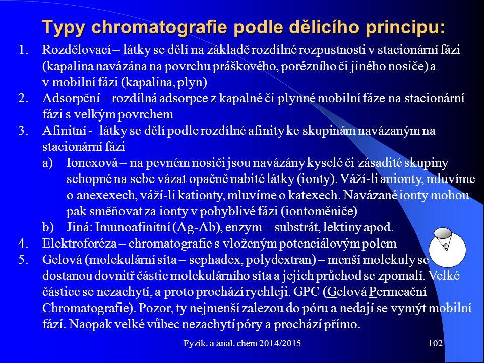 Typy chromatografie podle dělicího principu: