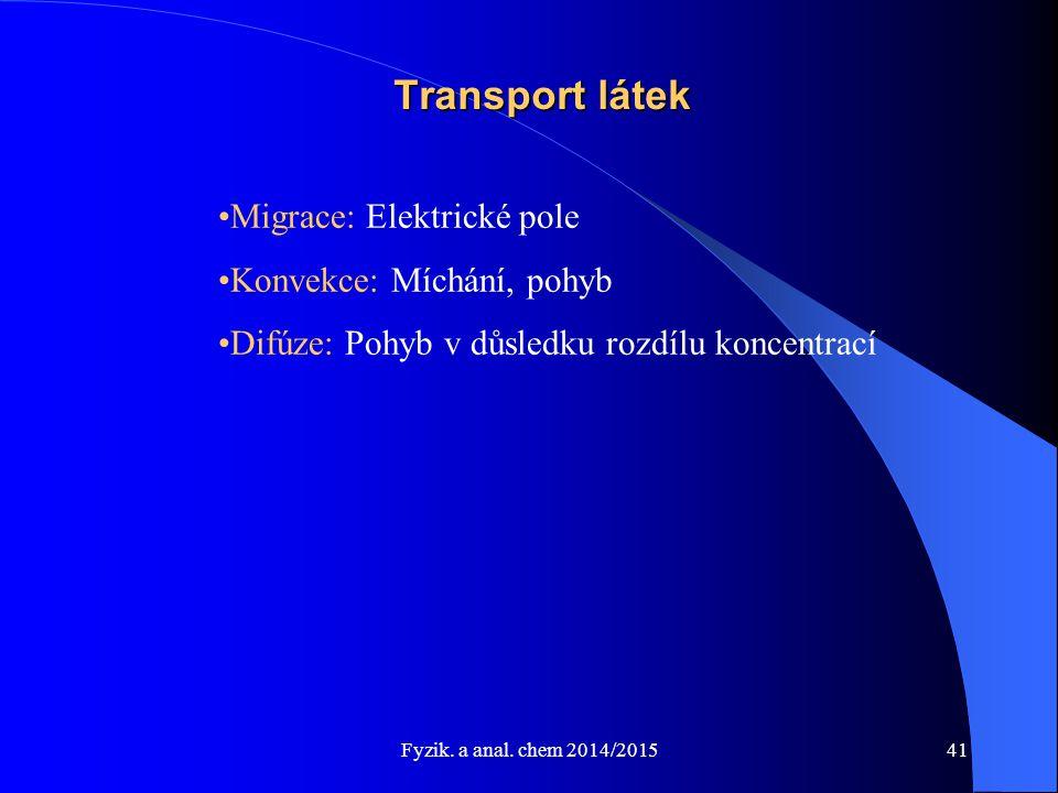 Transport látek Migrace: Elektrické pole Konvekce: Míchání, pohyb