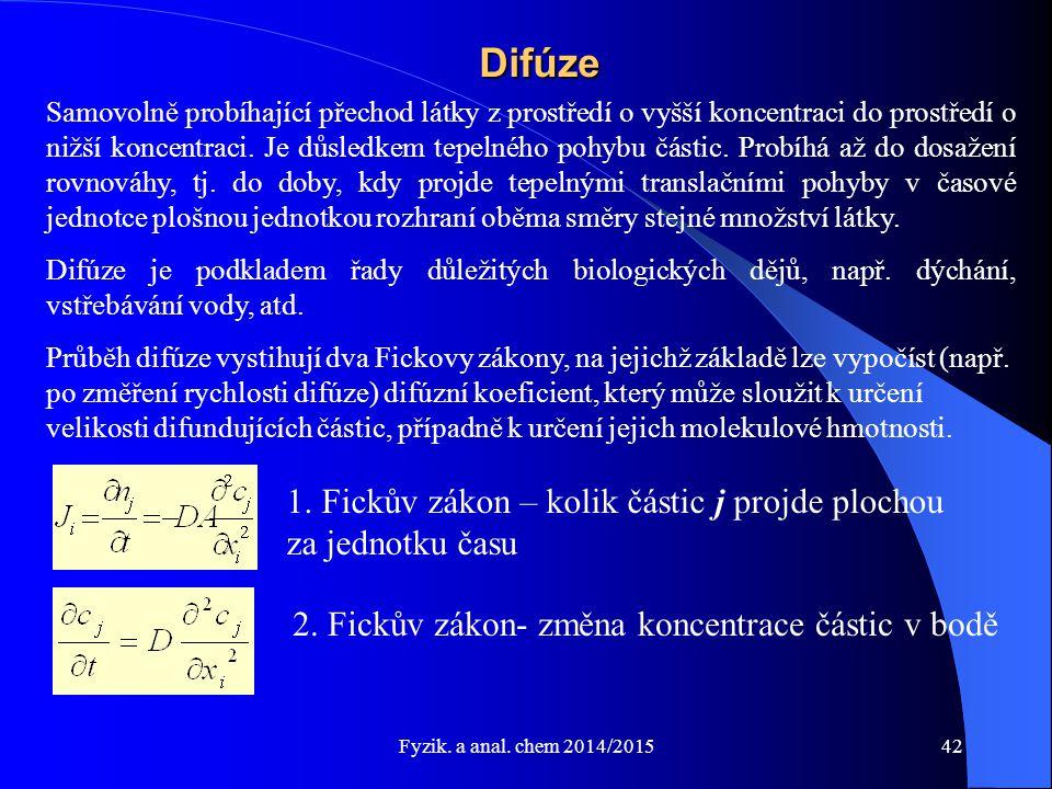 Difúze