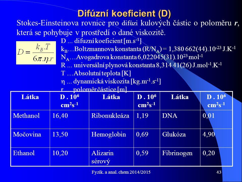 Difúzní koeficient (D)