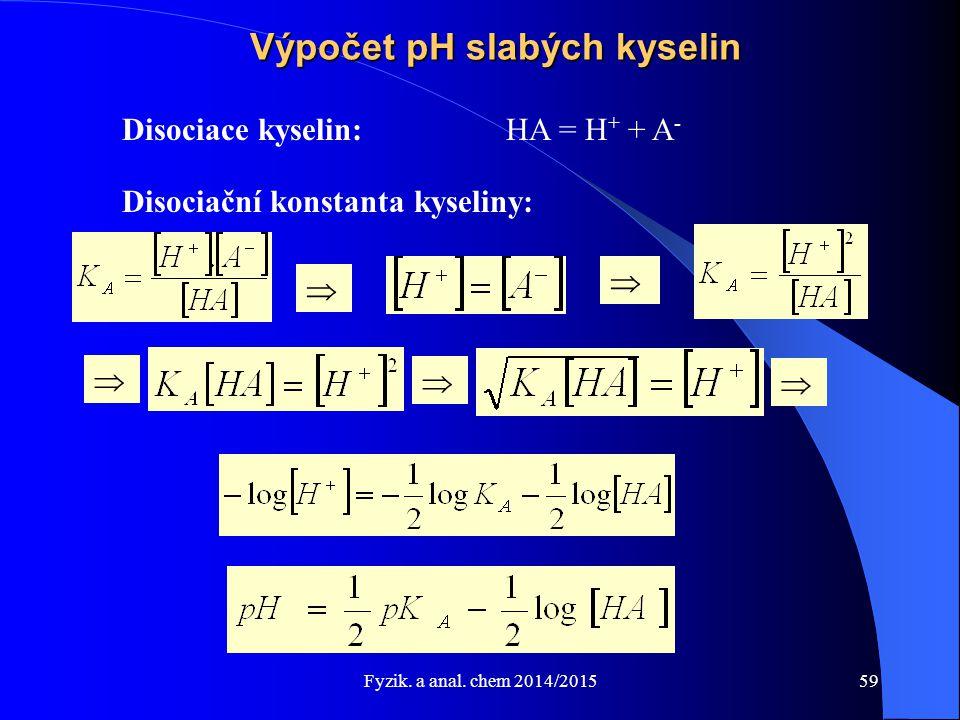Výpočet pH slabých kyselin