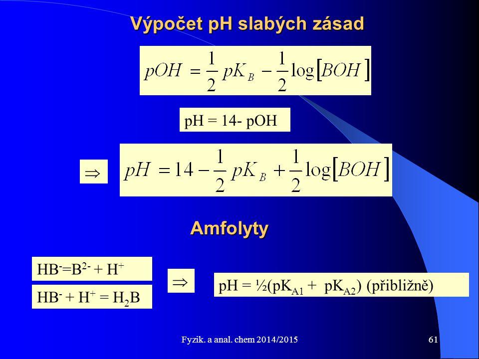 Výpočet pH slabých zásad