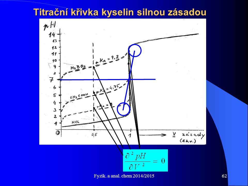 Titrační křivka kyselin silnou zásadou