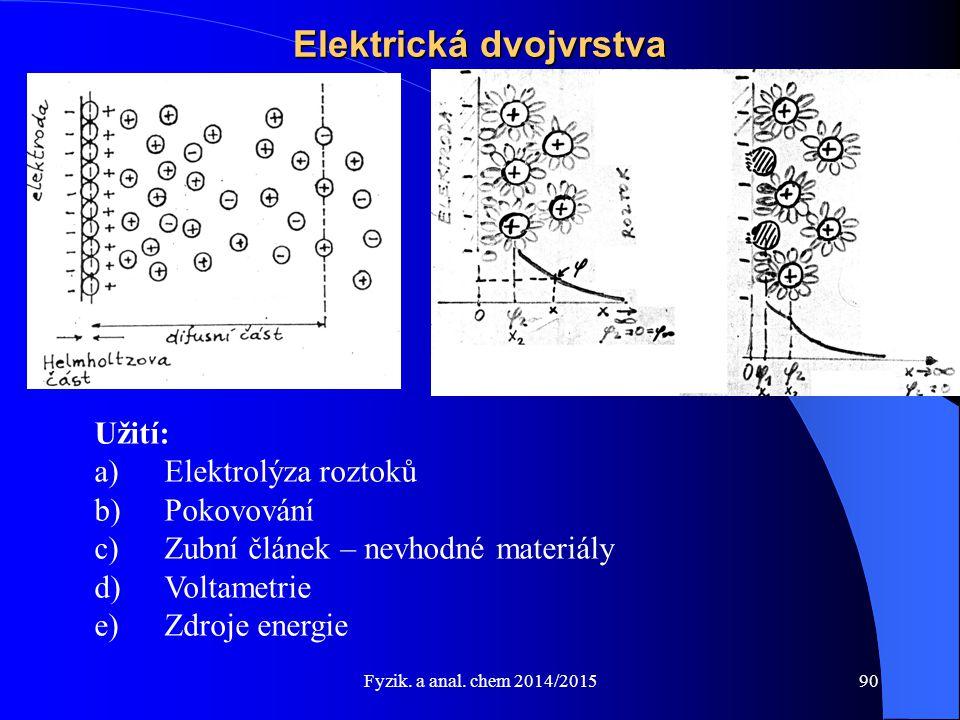 Elektrická dvojvrstva