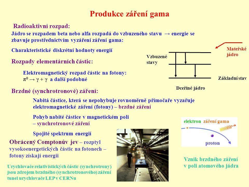Produkce záření gama Radioaktivní rozpad: