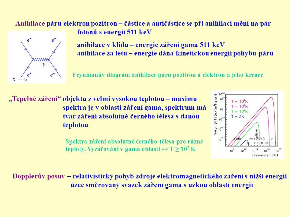 anihilace v klidu – energie záření gama 511 keV