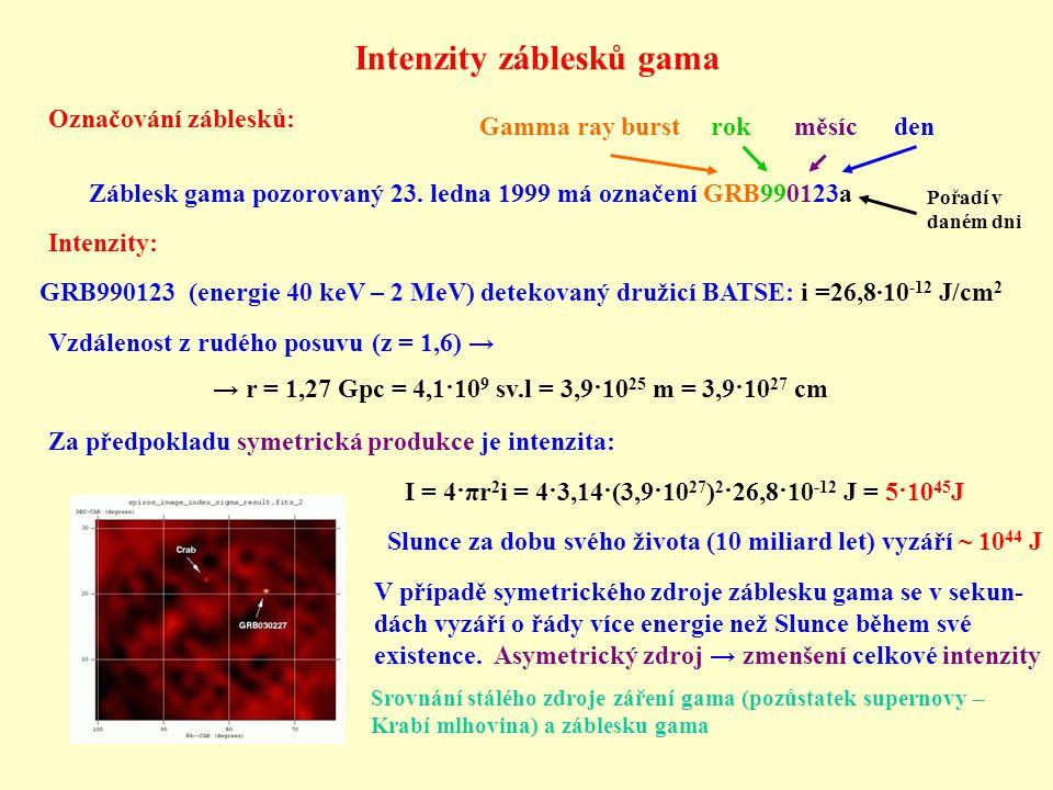 Intenzity záblesků gama
