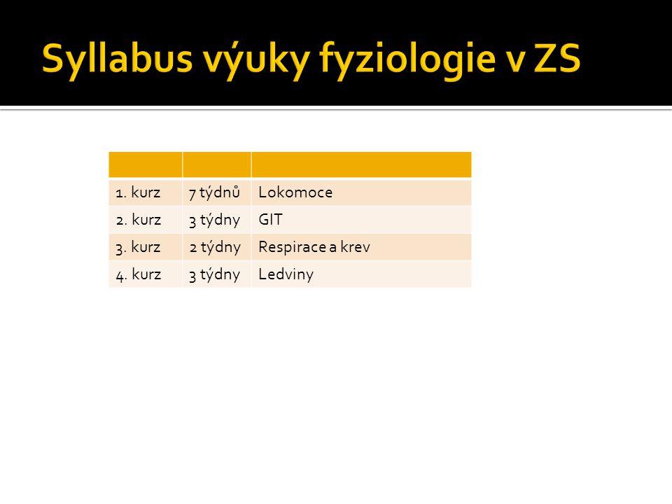Syllabus výuky fyziologie v ZS