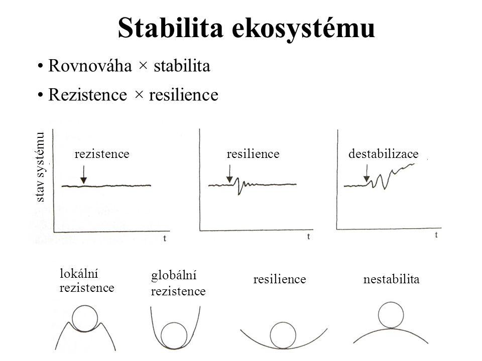Stabilita ekosystému Rovnováha × stabilita Rezistence × resilience