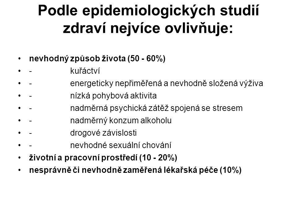 Podle epidemiologických studií zdraví nejvíce ovlivňuje: