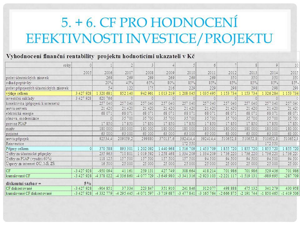 5. + 6. Cf PRO HODNOCENÍ EFEKTIVNOSTI INVESTICE/PROJEKTU