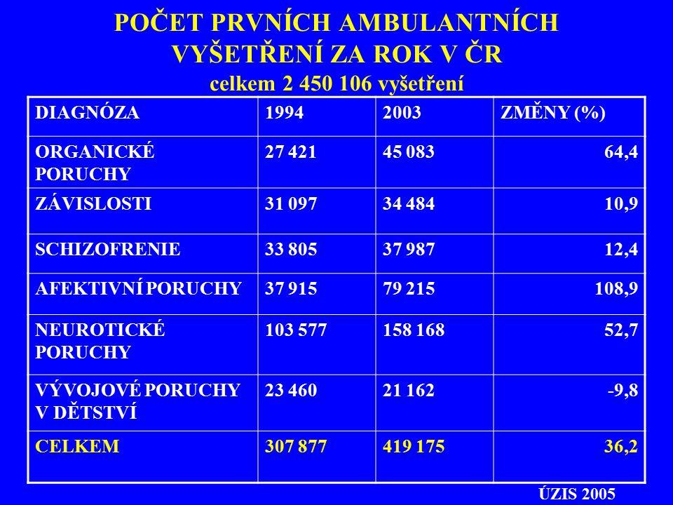 POČET PRVNÍCH AMBULANTNÍCH VYŠETŘENÍ ZA ROK V ČR celkem 2 450 106 vyšetření