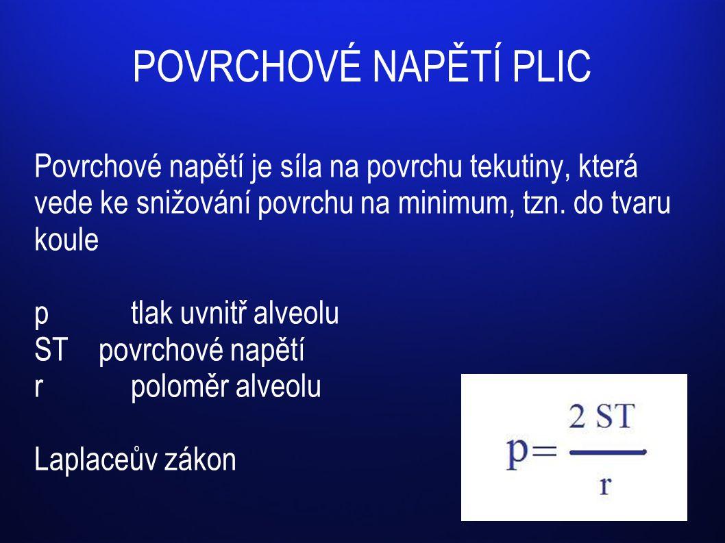 POVRCHOVÉ NAPĚTÍ PLIC Povrchové napětí je síla na povrchu tekutiny, která vede ke snižování povrchu na minimum, tzn. do tvaru koule.