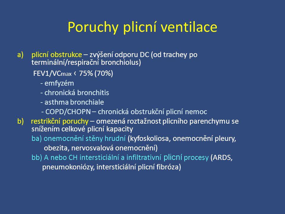 Poruchy plicní ventilace
