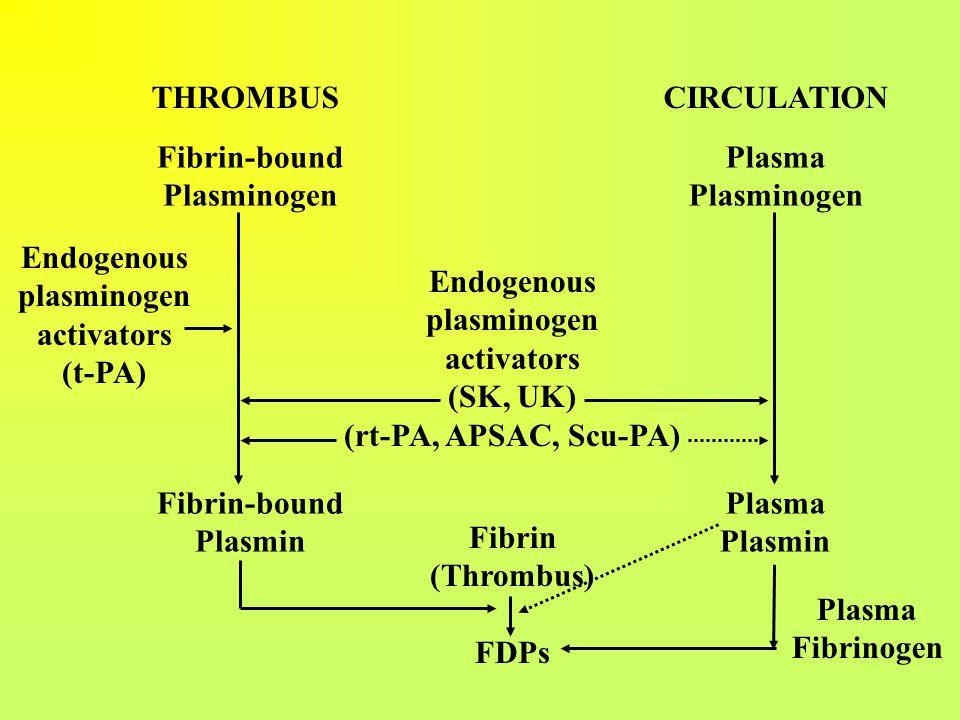 THROMBUS CIRCULATION Fibrin-bound. Plasminogen. Plasmin. Plasma. Plasminogen. Plasmin. Endogenous.
