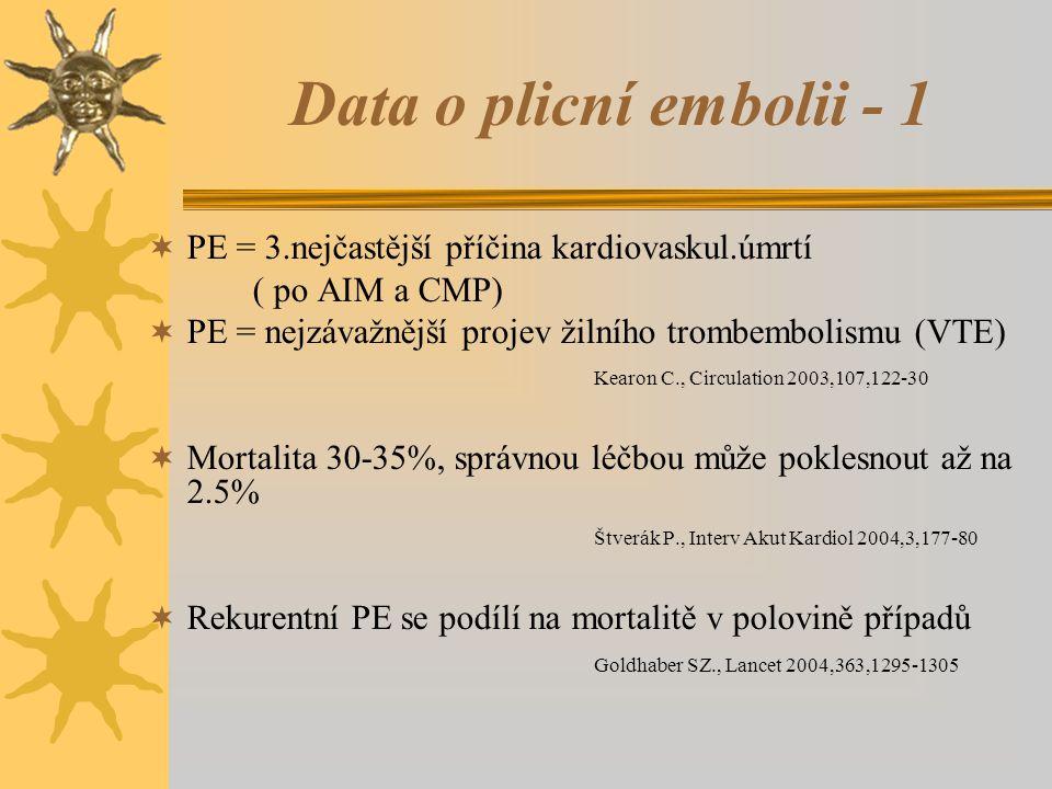 Data o plicní embolii - 1 PE = 3.nejčastější příčina kardiovaskul.úmrtí. ( po AIM a CMP) PE = nejzávažnější projev žilního trombembolismu (VTE)