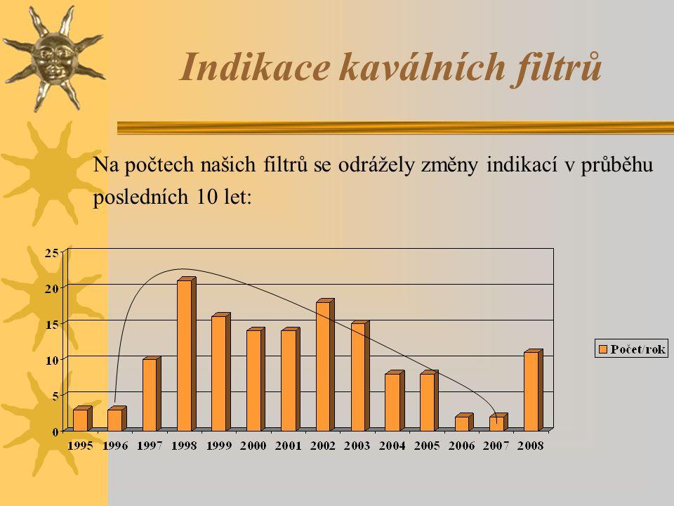 Indikace kaválních filtrů