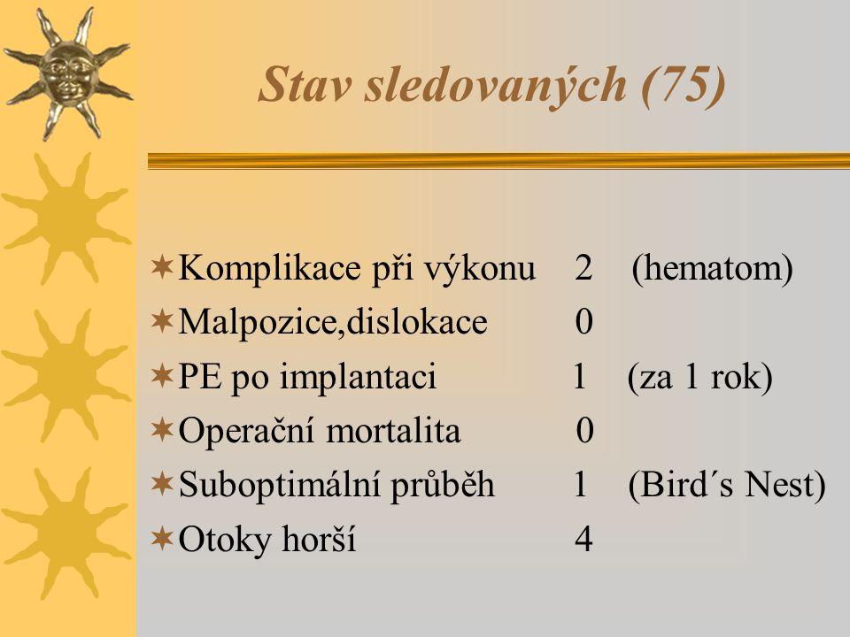 Stav sledovaných (75) Komplikace při výkonu 2 (hematom)
