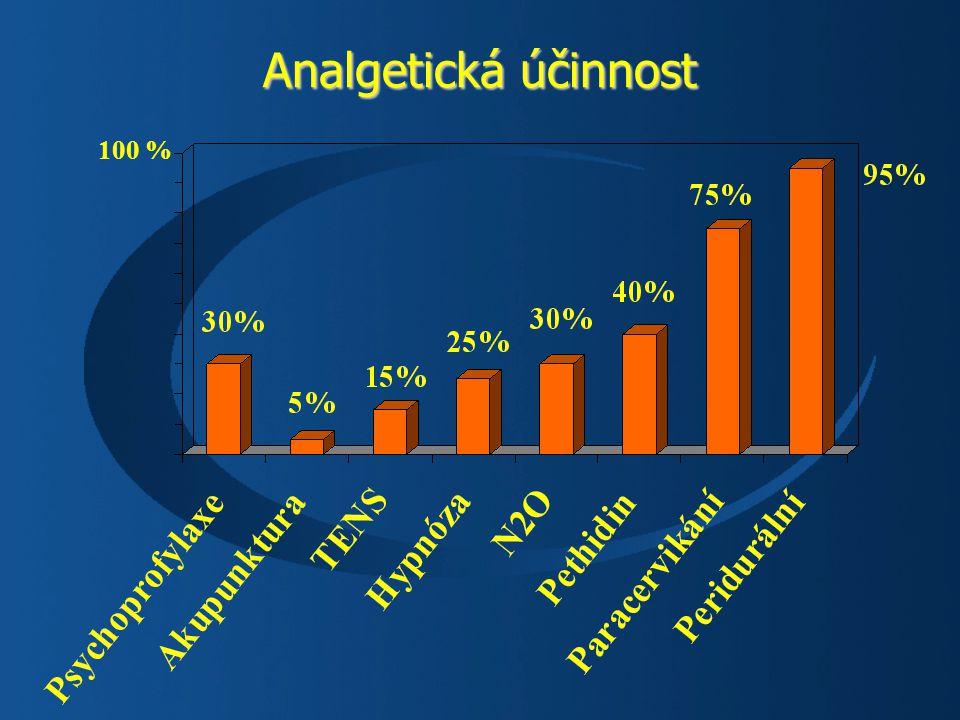 Analgetická účinnost 100 %
