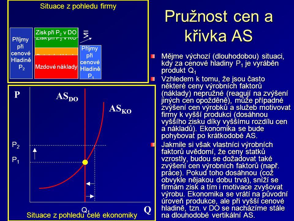 Pružnost cen a křivka AS