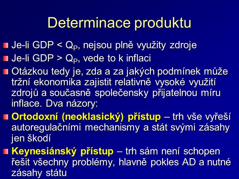 Determinace produktu Je-li GDP < QP, nejsou plně využity zdroje
