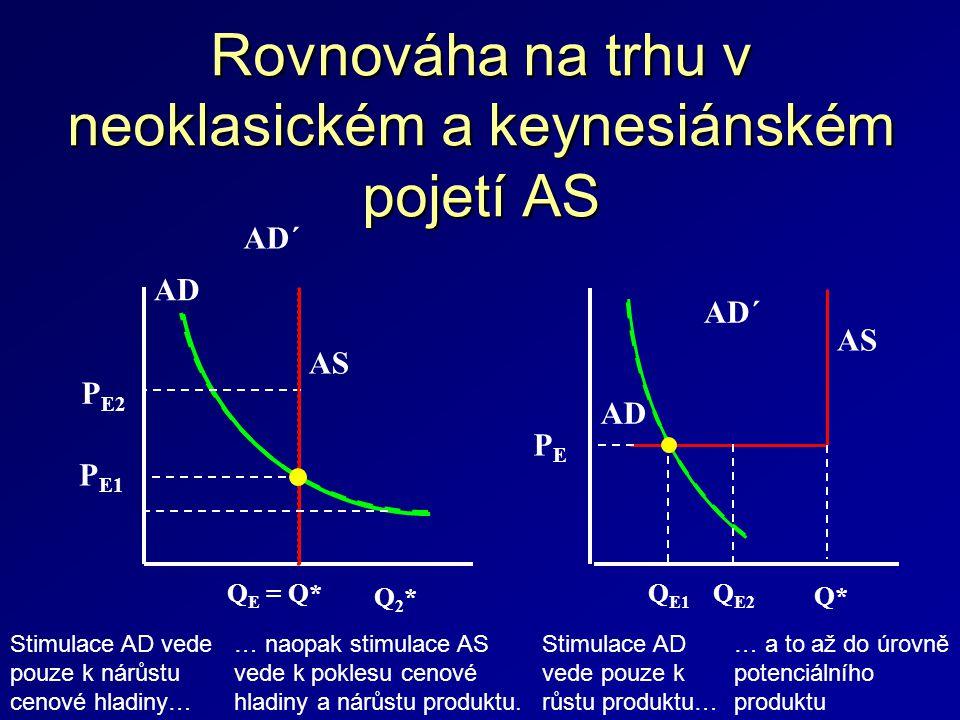 Rovnováha na trhu v neoklasickém a keynesiánském pojetí AS