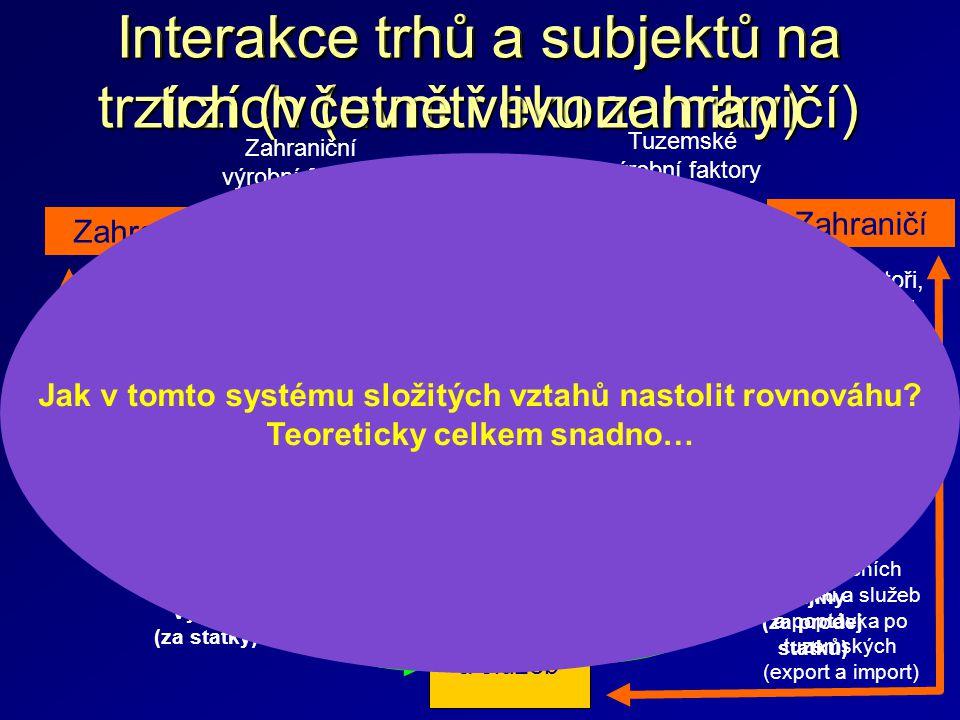 Interakce trhů a subjektů na trzích (uvnitř ekonomiky)