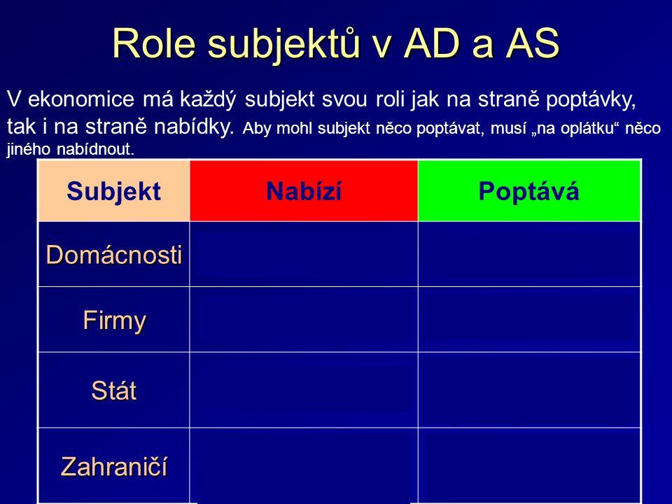 Role subjektů v AD a AS Subjekt Nabízí Poptává Domácnosti